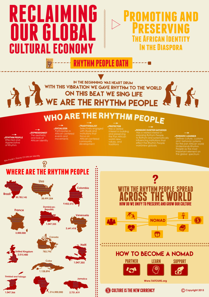 TAI Rhythm People Infograph March 2017